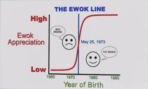 The Force Awakens Review For Parents Ewok Line