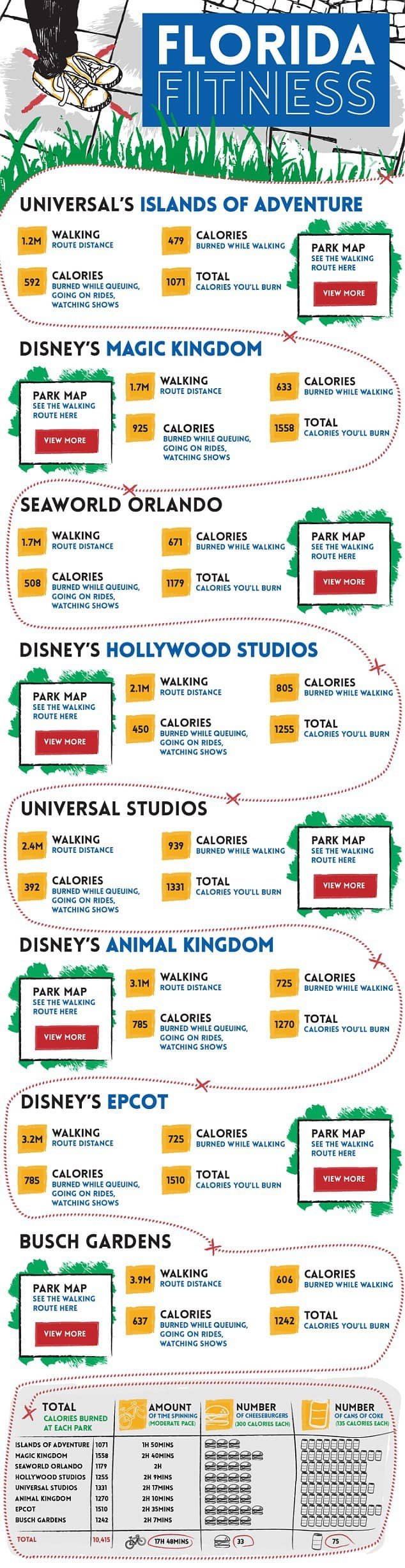 Need more reasons to go to Walt Disney World or Disneyland? How about for your health? It's healthy! Magic Kingdom | Epcot | Animal Kingdom | Hollywood Studios | theme parks