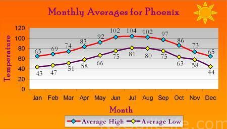 monthly averages phx