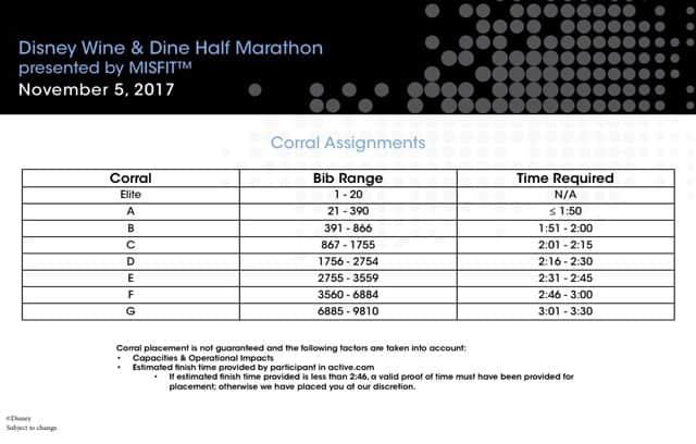 two challenge corral assignments 2017 wine and dine half