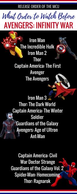 List Of Mcu Movies Timeline Wiring Diagrams