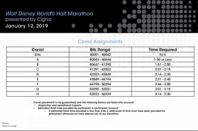 Disney World Half MArathon 2019 Corral Chart