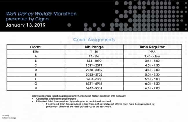 Disney World Mrathon 2019 Corral Chart